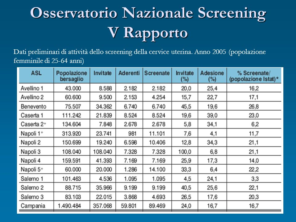 Osservatorio Nazionale Screening V Rapporto