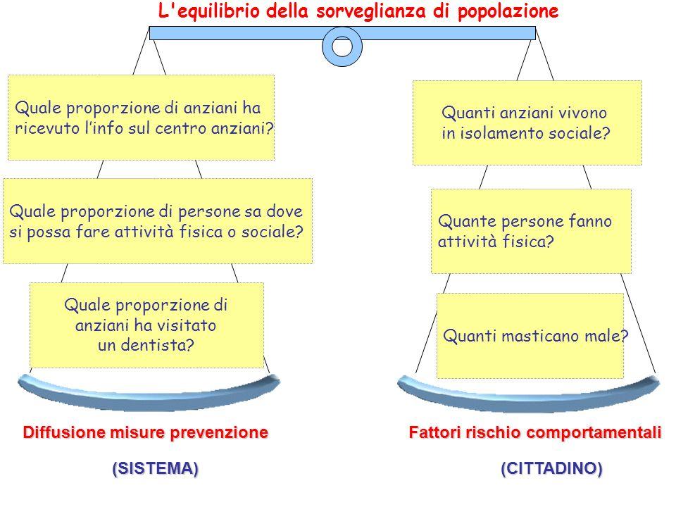 L equilibrio della sorveglianza di popolazione