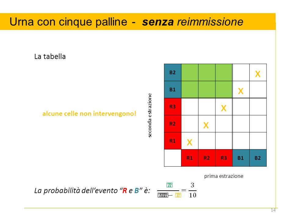 x x Urna con cinque palline - senza reimmissione La tabella