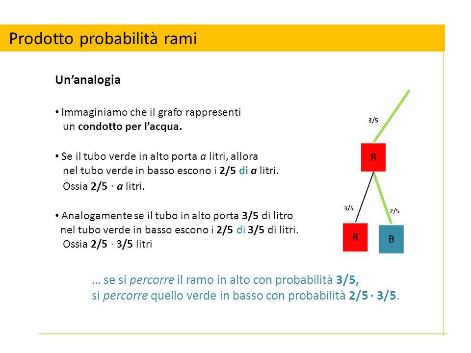 Prodotto probabilità rami
