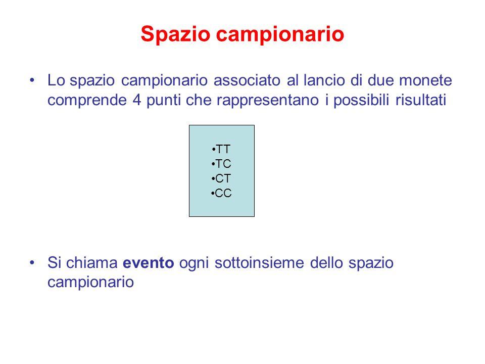 Spazio campionario Lo spazio campionario associato al lancio di due monete comprende 4 punti che rappresentano i possibili risultati.