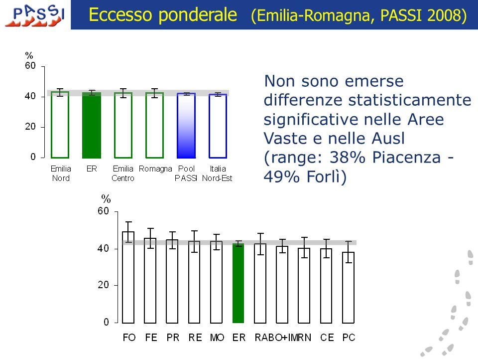 Eccesso ponderale (Emilia-Romagna, PASSI 2008)