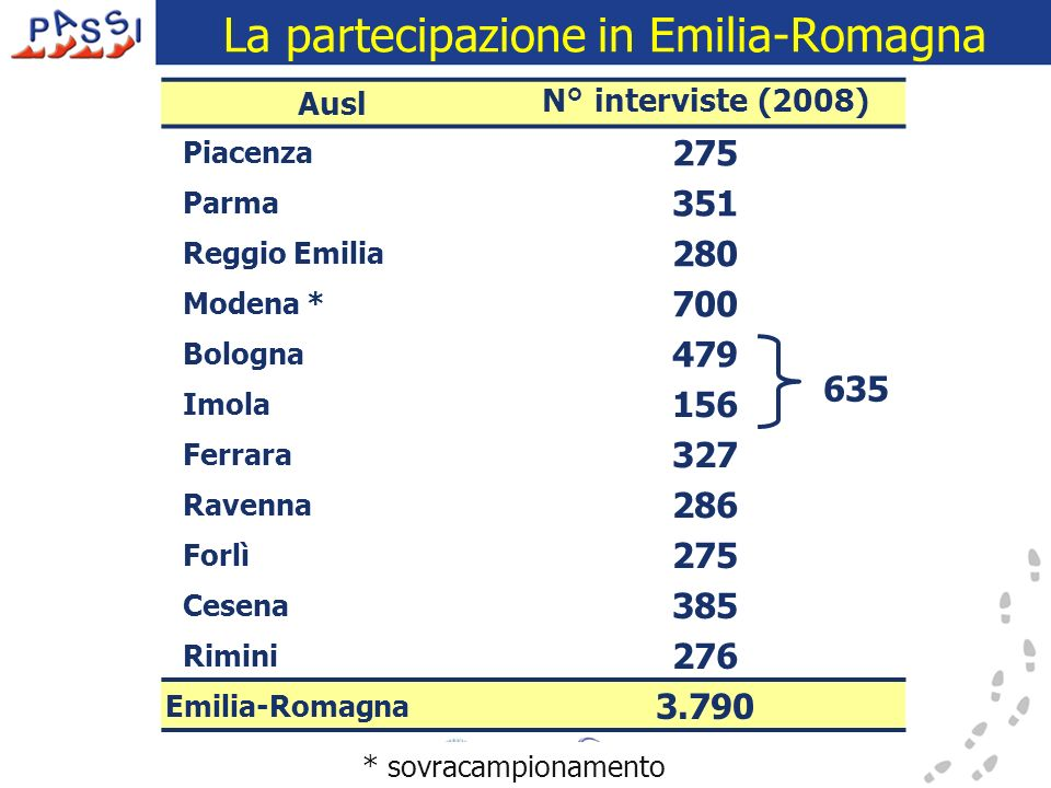 La partecipazione in Emilia-Romagna