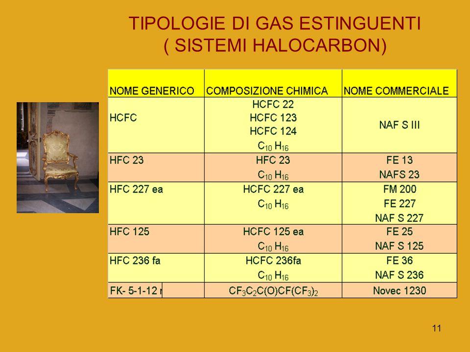 TIPOLOGIE DI GAS ESTINGUENTI
