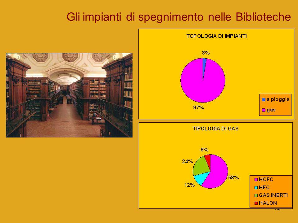 Gli impianti di spegnimento nelle Biblioteche