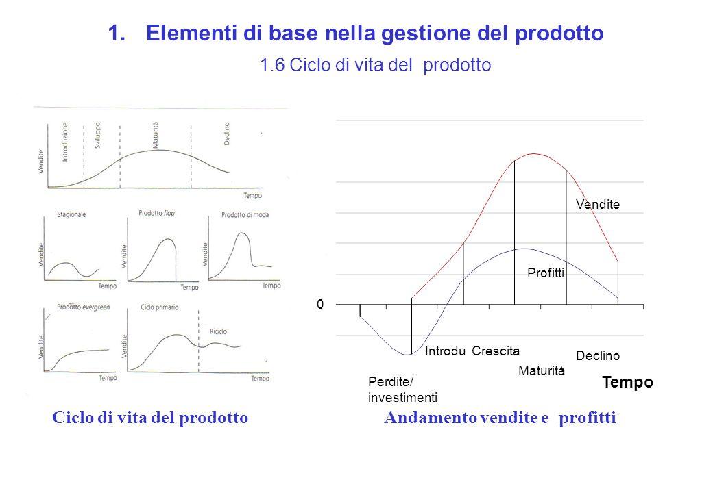 Elementi di base nella gestione del prodotto 1