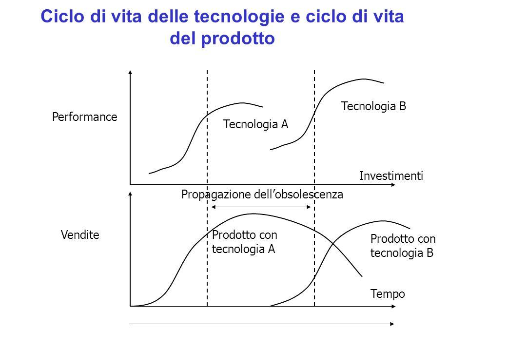 Ciclo di vita delle tecnologie e ciclo di vita del prodotto