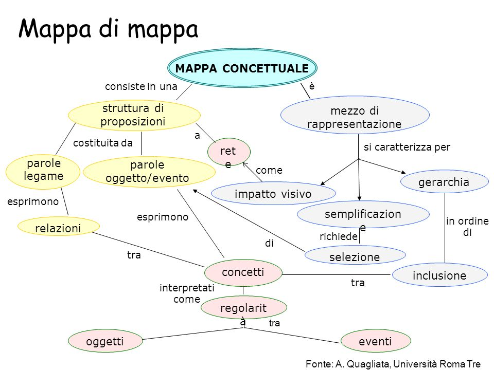 Mappa di mappa mezzo di rappresentazione MAPPA CONCETTUALE