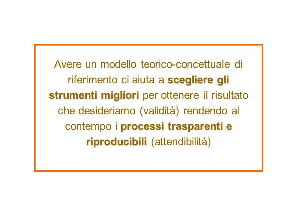 Avere un modello teorico-concettuale di riferimento ci aiuta a scegliere gli strumenti migliori per ottenere il risultato che desideriamo (validità) rendendo al contempo i processi trasparenti e riproducibili (attendibilità)