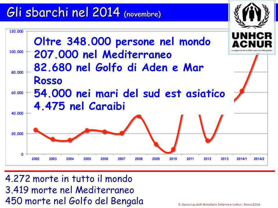 S. Geraci su dati Ministero Interno e Unhcr, Roma 2014
