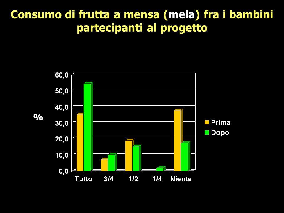 Consumo di frutta a mensa (mela) fra i bambini partecipanti al progetto