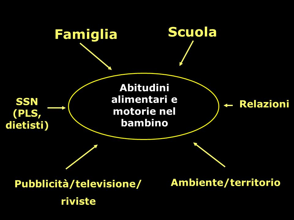 Abitudini alimentari e motorie nel bambino Pubblicità/televisione/