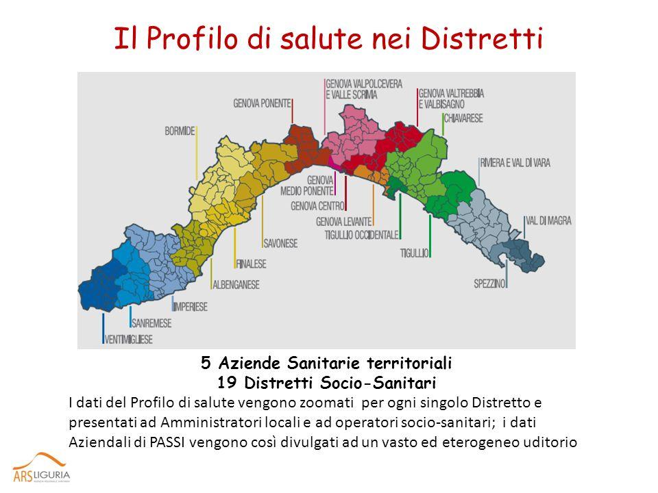 Il Profilo di salute nei Distretti