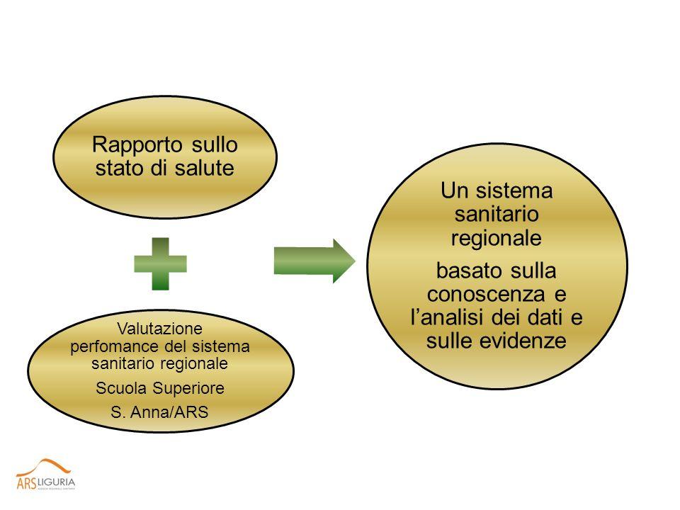 Rapporto sullo stato di salute Un sistema sanitario regionale