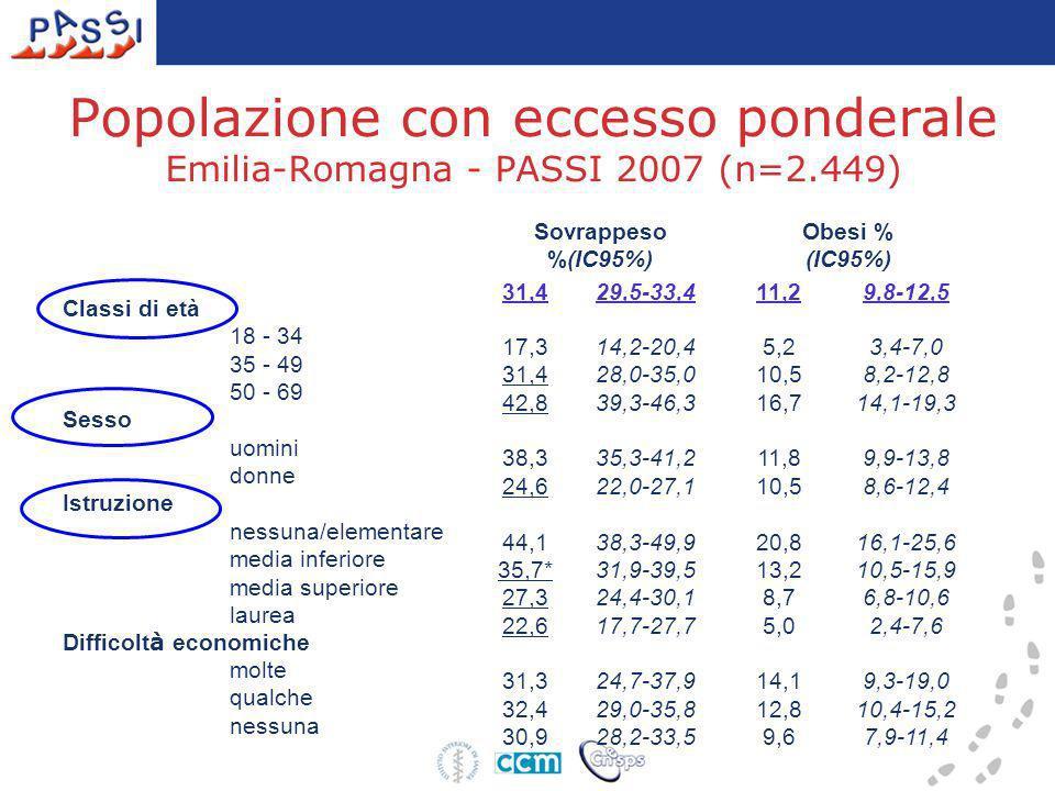 Popolazione con eccesso ponderale Emilia-Romagna - PASSI 2007 (n=2