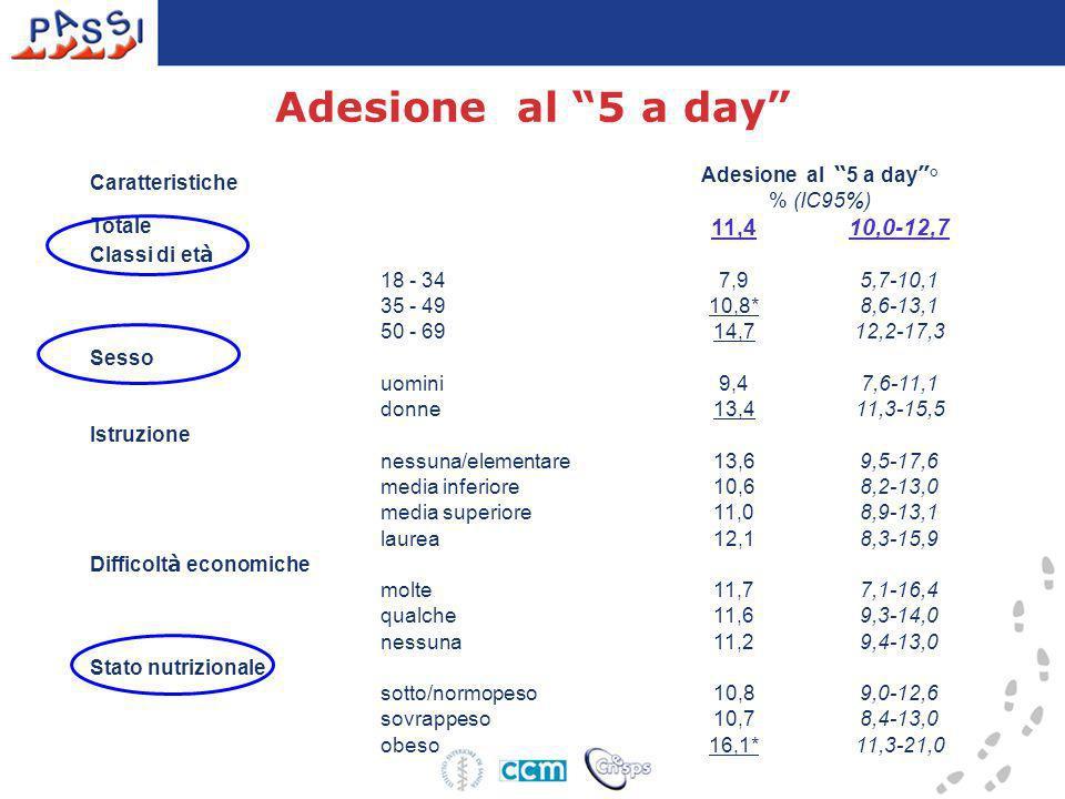 Adesione al 5 a day 11,4 10,0-12,7 Caratteristiche
