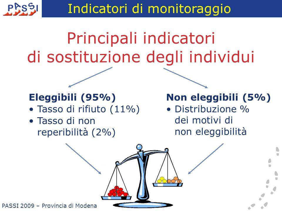 Principali indicatori di sostituzione degli individui