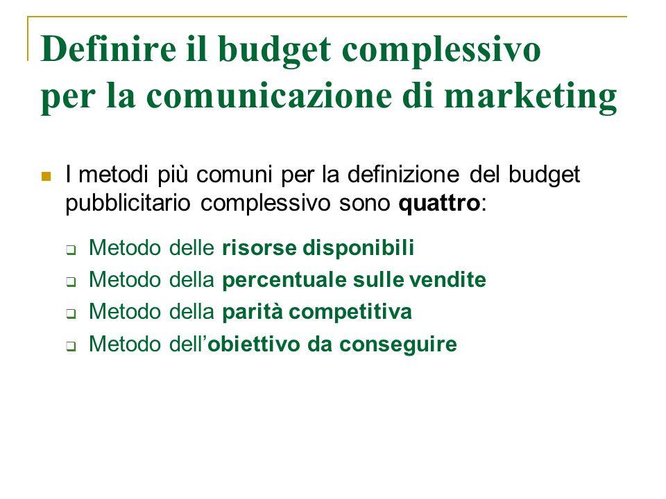 Definire il budget complessivo per la comunicazione di marketing