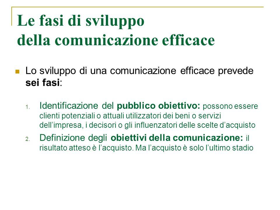 Le fasi di sviluppo della comunicazione efficace