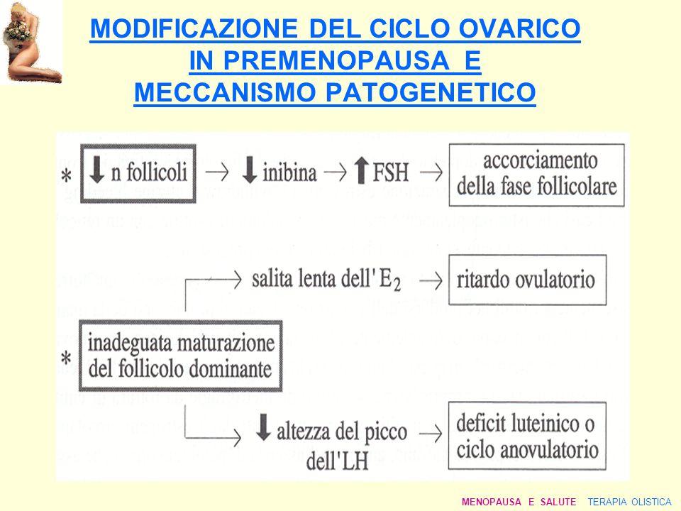 MODIFICAZIONE DEL CICLO OVARICO IN PREMENOPAUSA E MECCANISMO PATOGENETICO