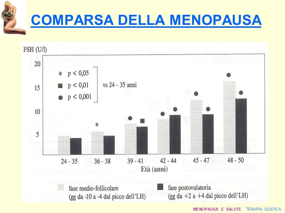 COMPARSA DELLA MENOPAUSA