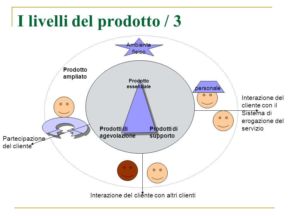 I livelli del prodotto / 3