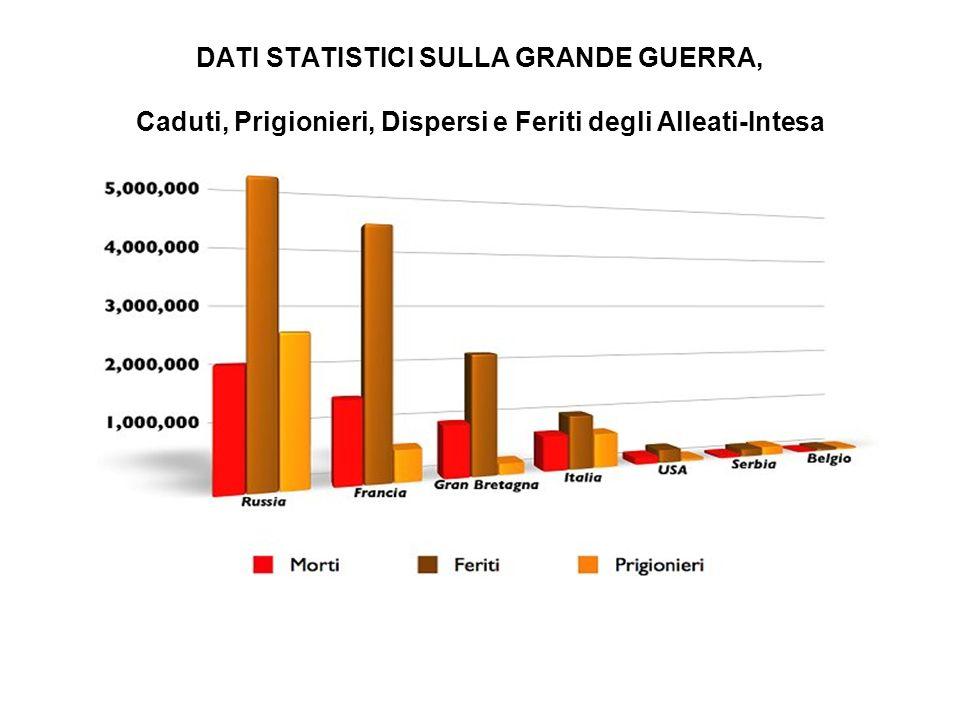 DATI STATISTICI SULLA GRANDE GUERRA, Caduti, Prigionieri, Dispersi e Feriti degli Alleati-Intesa