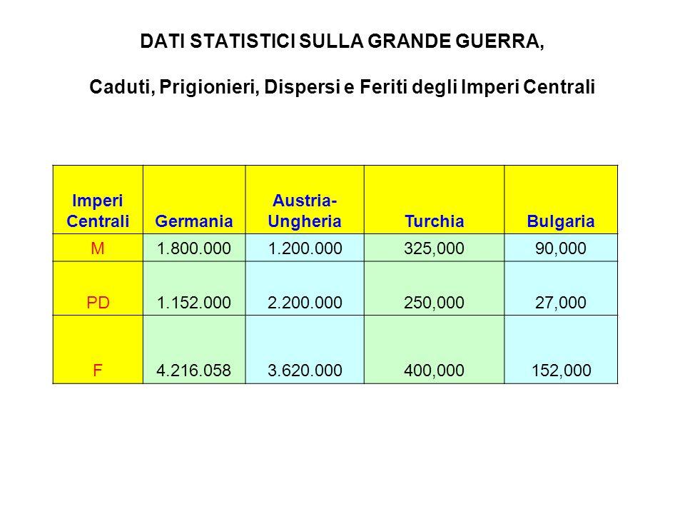 DATI STATISTICI SULLA GRANDE GUERRA, Caduti, Prigionieri, Dispersi e Feriti degli Imperi Centrali