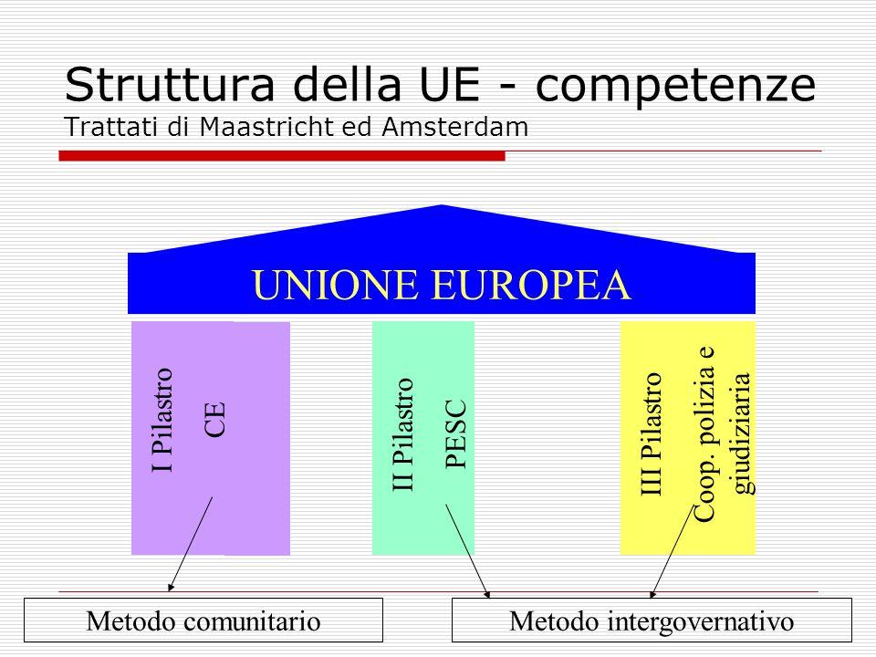 Struttura della UE - competenze Trattati di Maastricht ed Amsterdam