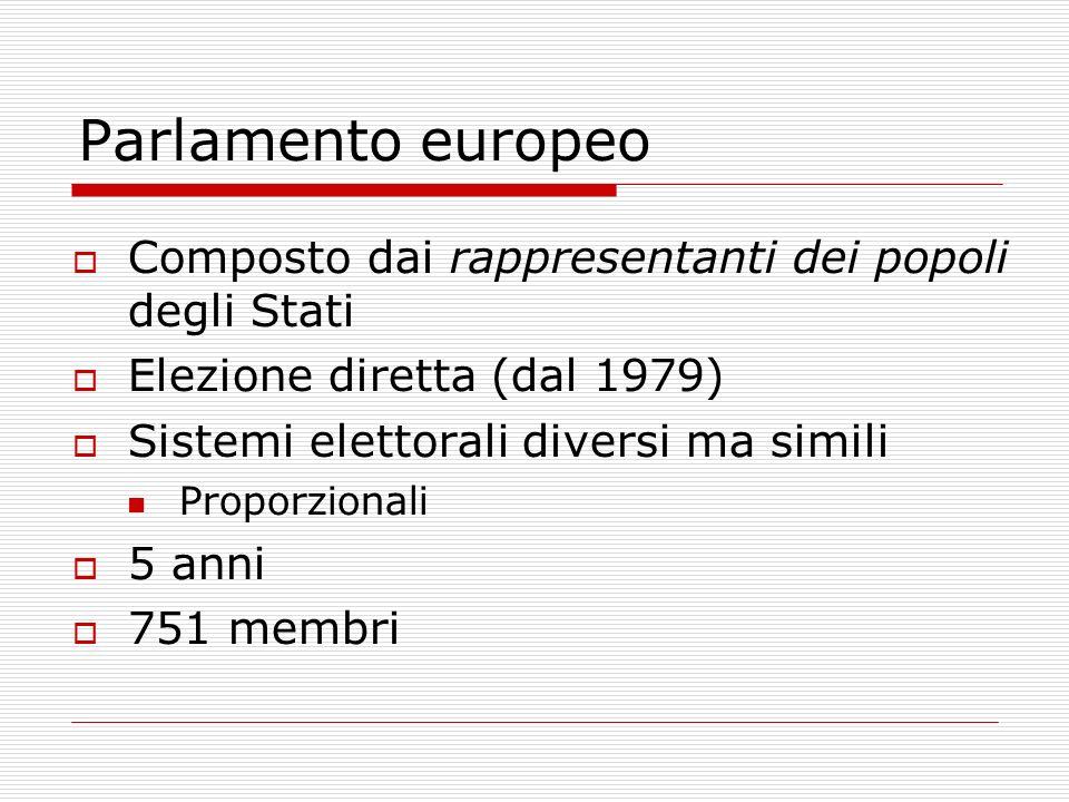 Parlamento europeo Composto dai rappresentanti dei popoli degli Stati