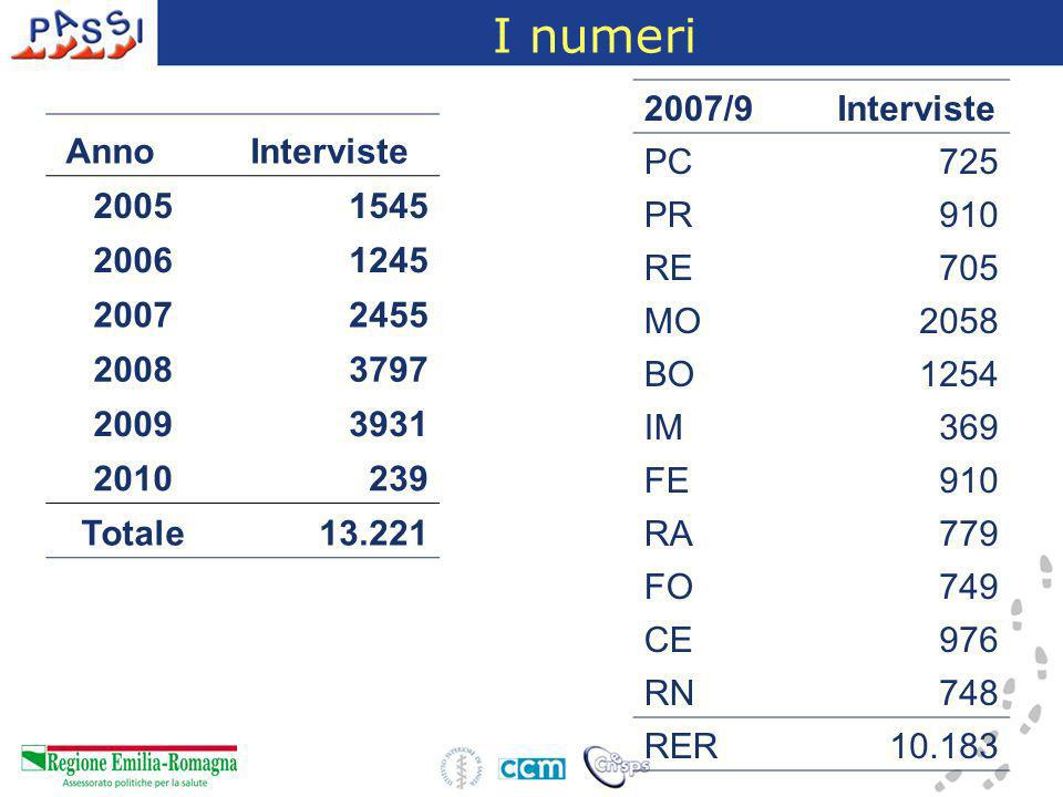 I numeri 2007/9 Interviste PC 725 PR 910 RE 705 MO 2058 BO 1254 IM 369