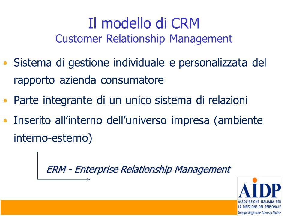 Il modello di CRM Customer Relationship Management