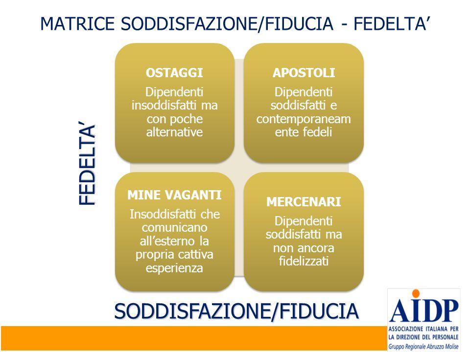 MATRICE SODDISFAZIONE/FIDUCIA - FEDELTA'