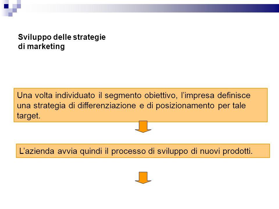 Sviluppo delle strategie di marketing