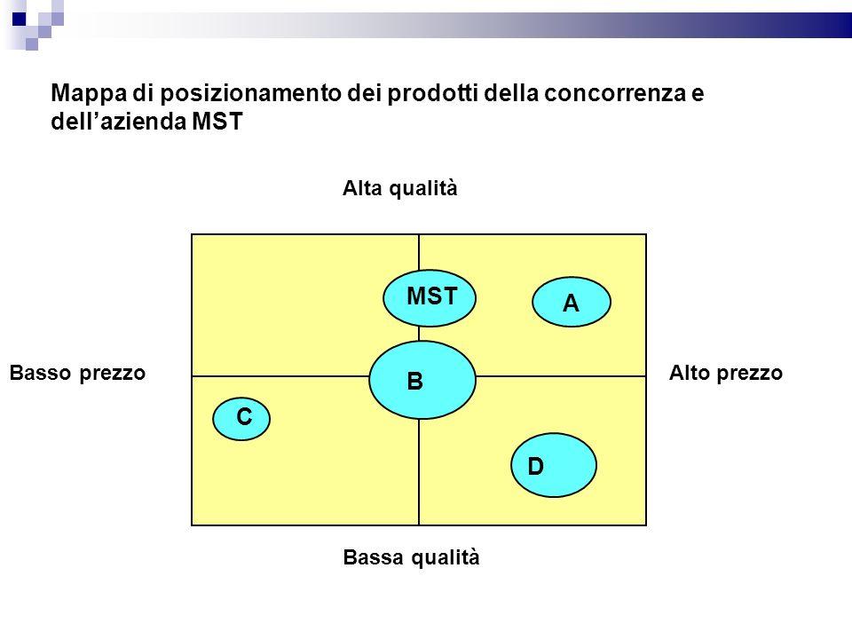 Mappa di posizionamento dei prodotti della concorrenza e dell'azienda MST