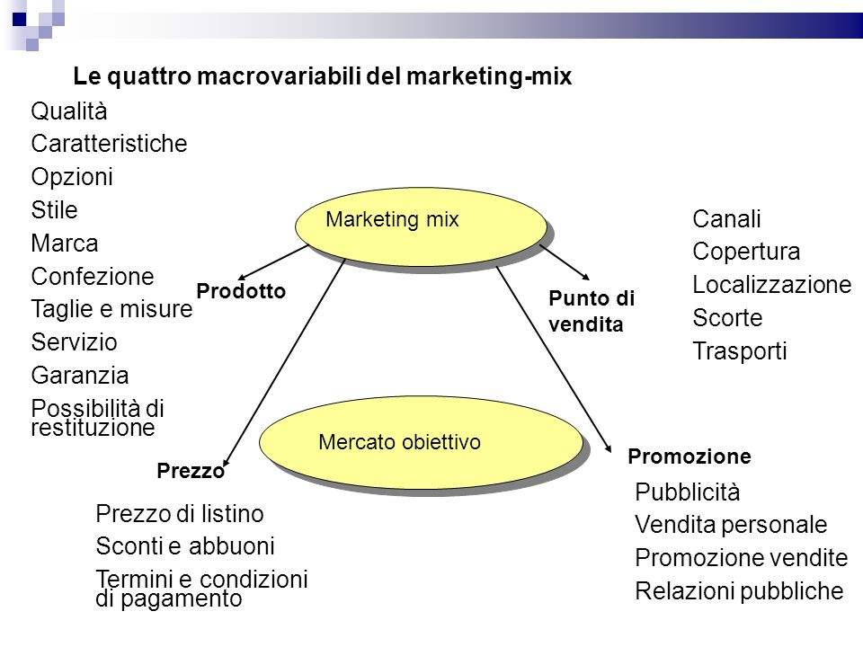 Le quattro macrovariabili del marketing-mix