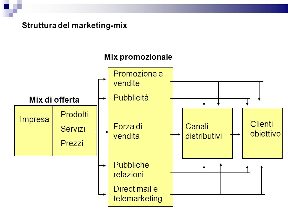 Struttura del marketing-mix
