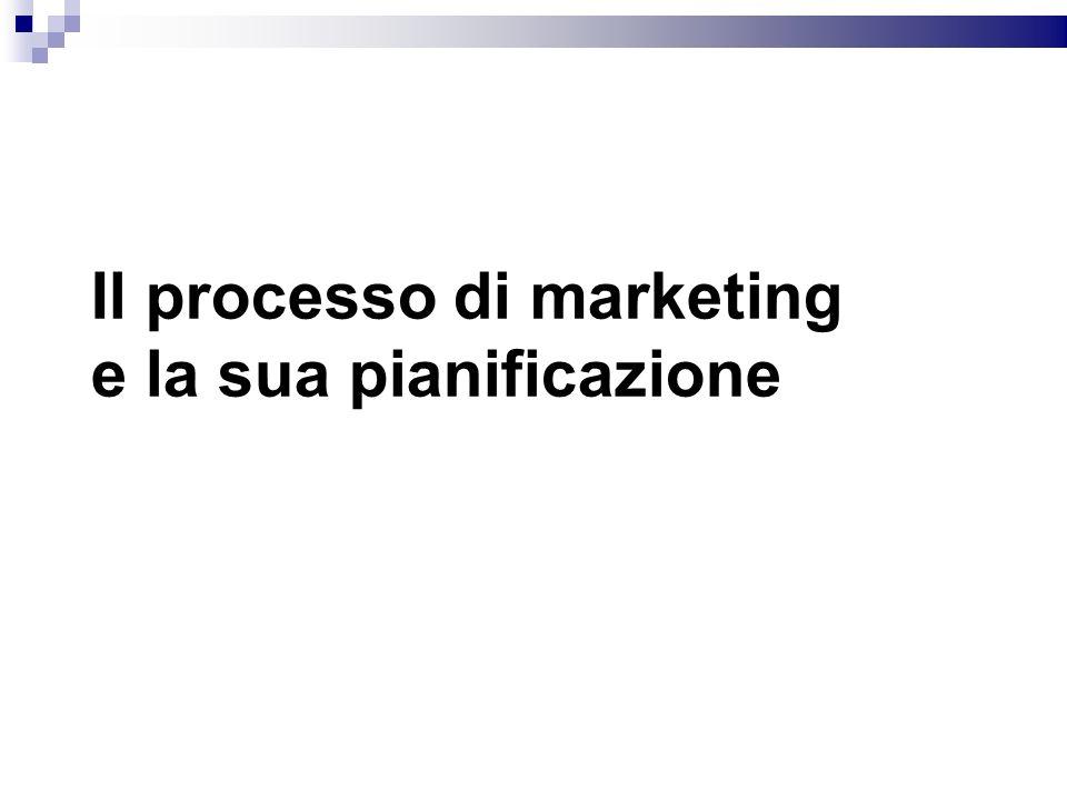 Il processo di marketing e la sua pianificazione