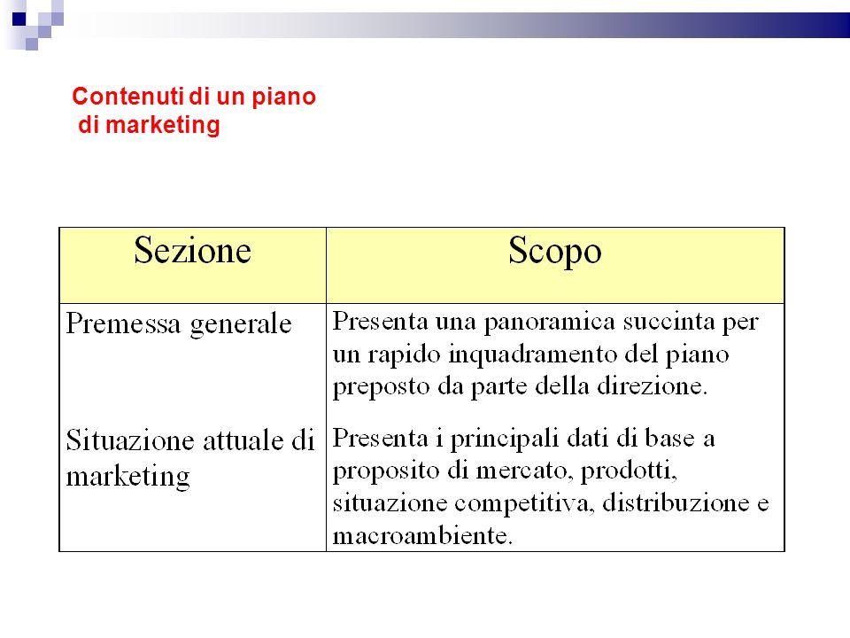 Contenuti di un piano di marketing