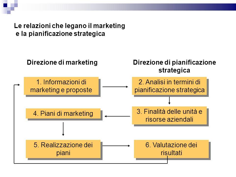 Le relazioni che legano il marketing e la pianificazione strategica