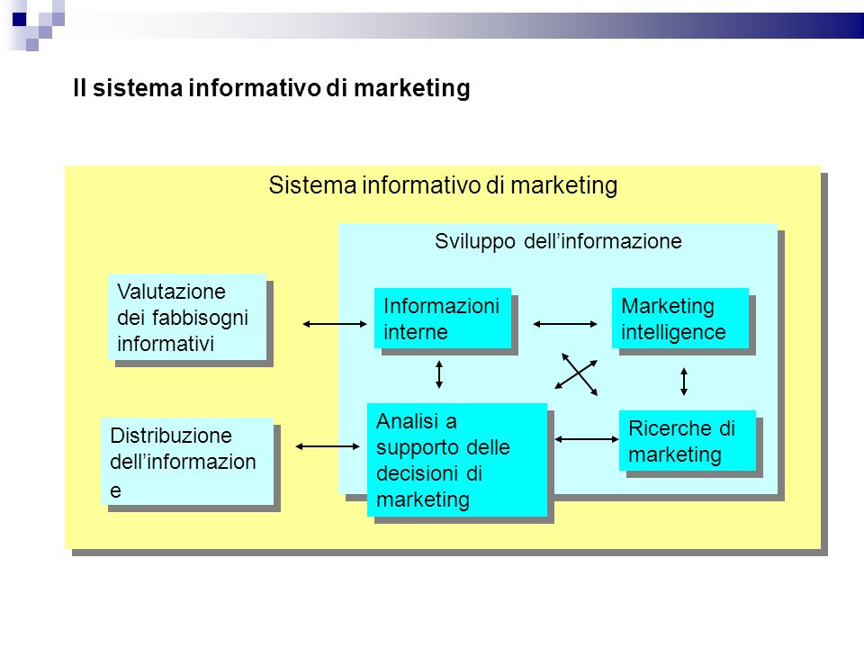 Il sistema informativo di marketing