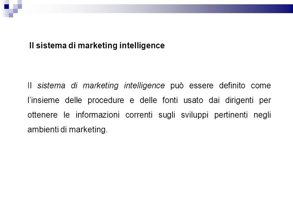 Il sistema di marketing intelligence