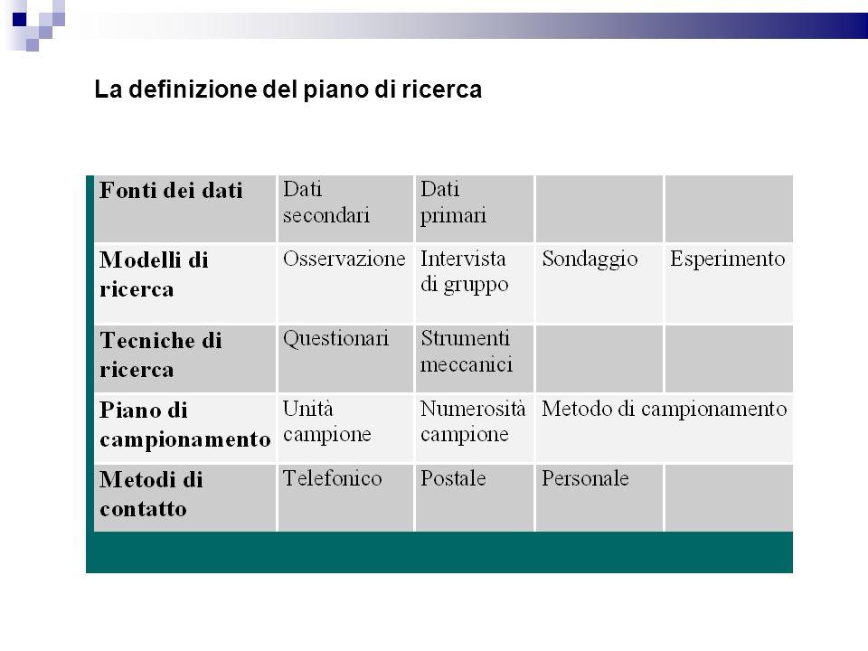 La definizione del piano di ricerca