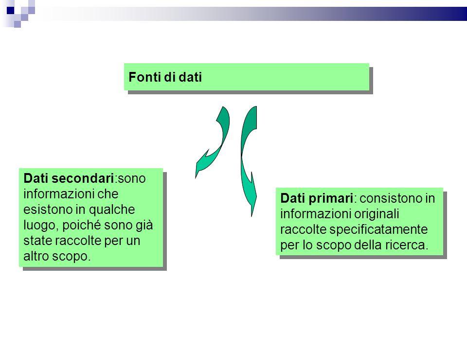 Fonti di dati Dati secondari:sono informazioni che esistono in qualche luogo, poiché sono già state raccolte per un altro scopo.