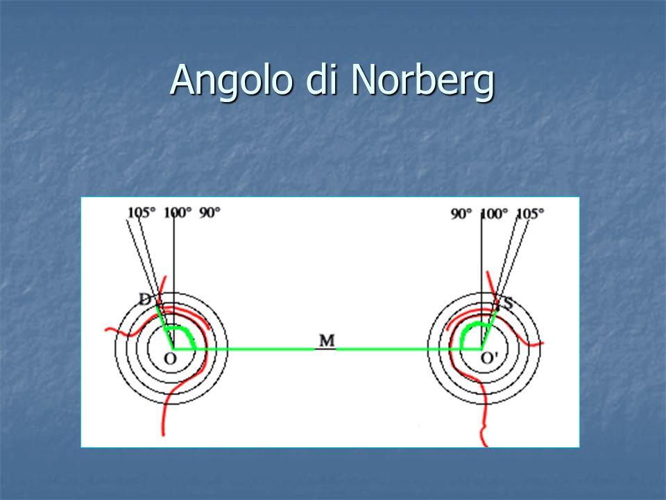 Angolo di Norberg