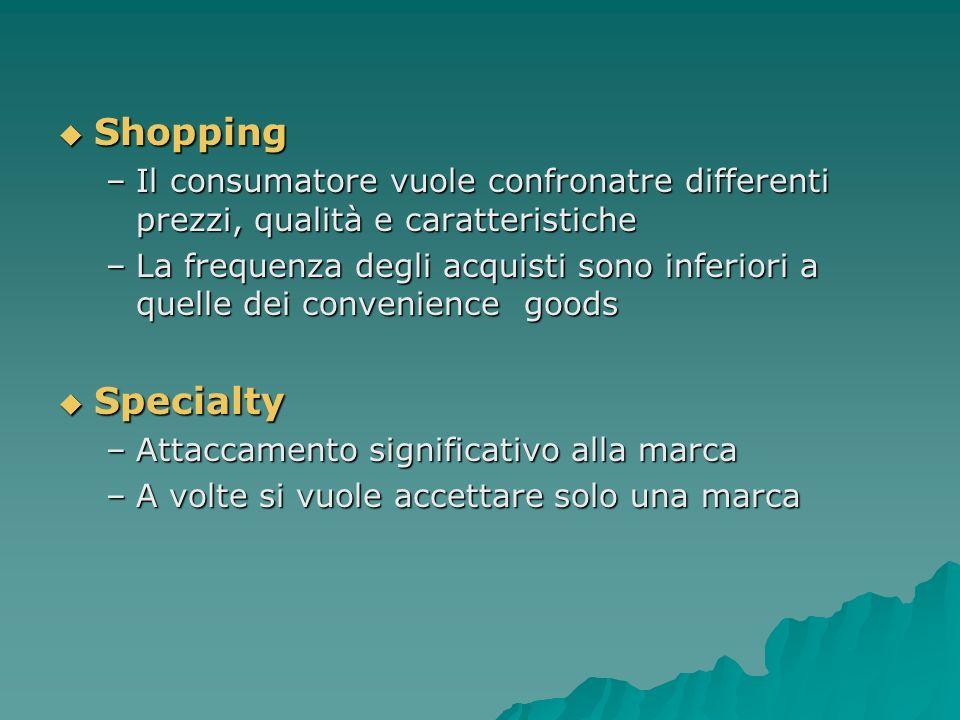 Shopping Il consumatore vuole confronatre differenti prezzi, qualità e caratteristiche.