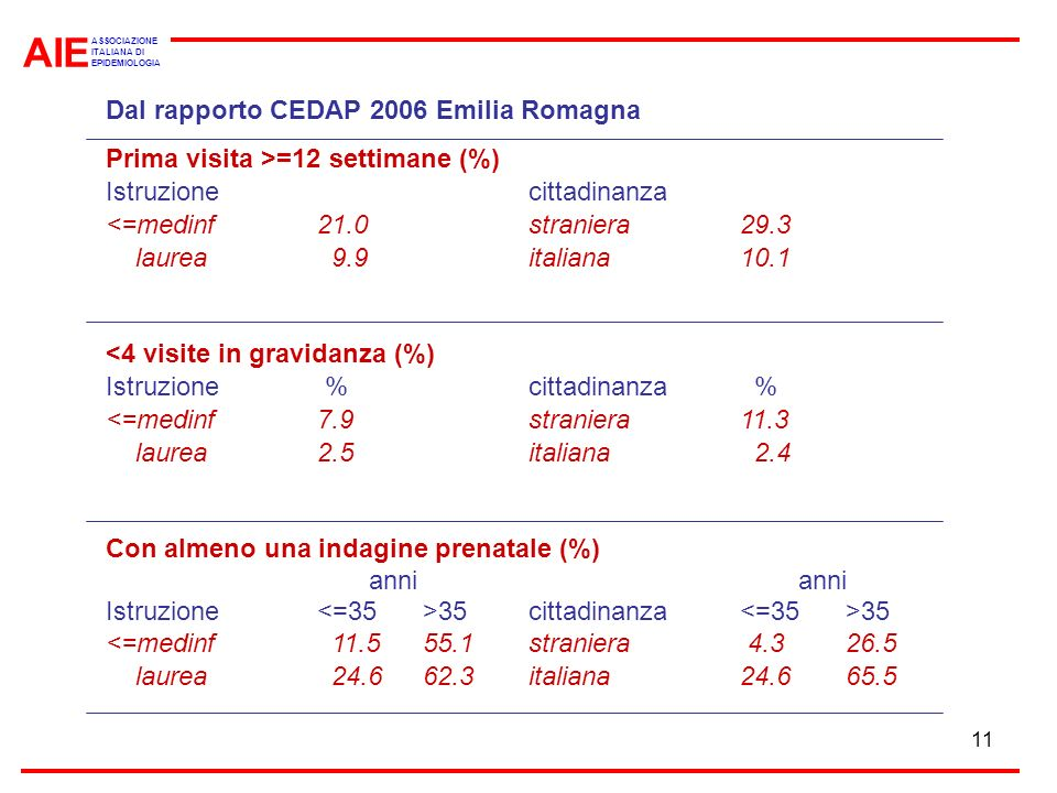 AIE Dal rapporto CEDAP 2006 Emilia Romagna