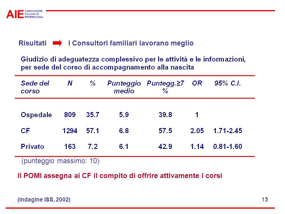 AIE Risultati I Consultori familiari lavorano meglio