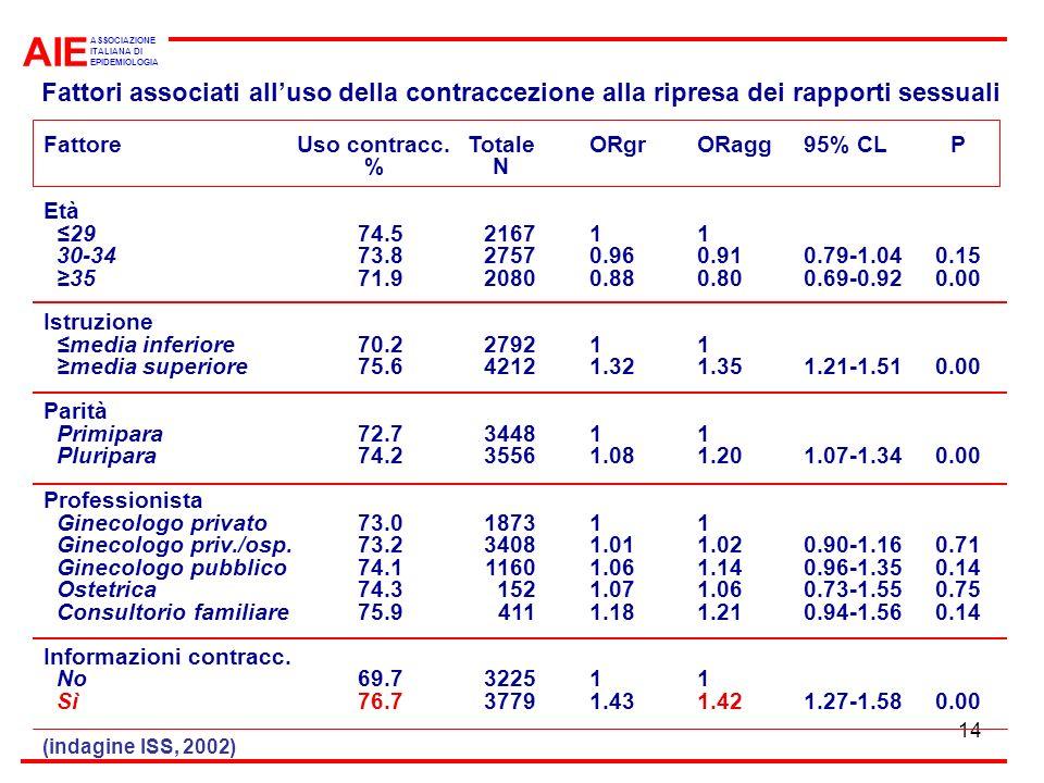 AIE ASSOCIAZIONE. ITALIANA DI. EPIDEMIOLOGIA. Fattori associati all'uso della contraccezione alla ripresa dei rapporti sessuali.
