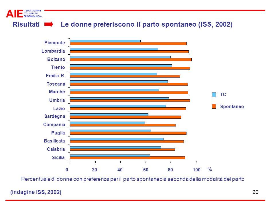 AIE Risultati Le donne preferiscono il parto spontaneo (ISS, 2002) %